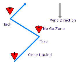 Beating an upwind course, cc by Julianp SA 3.0